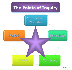 points_of_inquiry